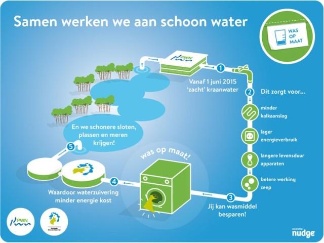 Zachter kraanwater = minder wasmiddel